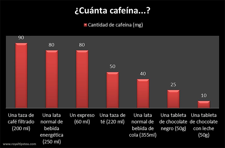 cantidad cafeina al dia